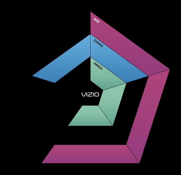 VIZIO Ecosystem
