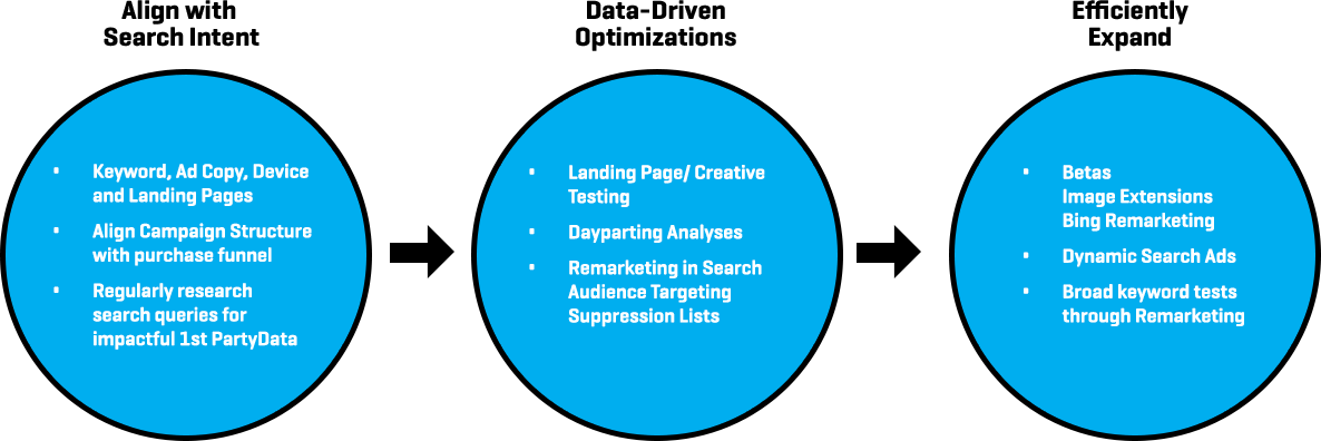 blitz_exp_search_process1_paid_search.png